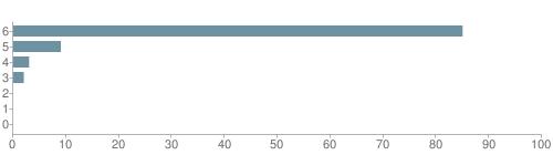 Chart?cht=bhs&chs=500x140&chbh=10&chco=6f92a3&chxt=x,y&chd=t:85,9,3,2,0,0,0&chm=t+85%,333333,0,0,10|t+9%,333333,0,1,10|t+3%,333333,0,2,10|t+2%,333333,0,3,10|t+0%,333333,0,4,10|t+0%,333333,0,5,10|t+0%,333333,0,6,10&chxl=1:|other|indian|hawaiian|asian|hispanic|black|white